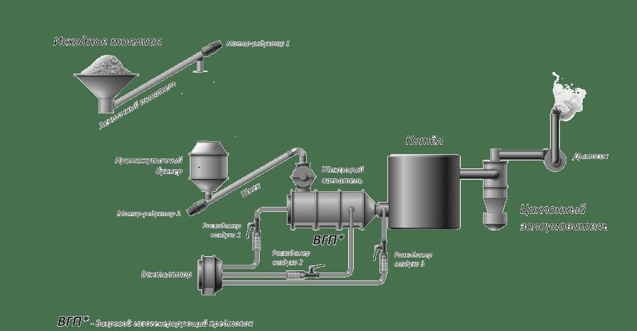 Перевод котельной предприятия на генераторный газ, получаемый из отходов производства - зерновой лузги.